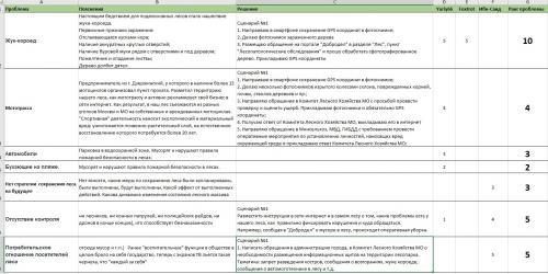 Сводная таблица проблем леса.jpg